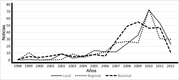 Distribución de noticias publicadas sobre rankings de universidades en prensa española por años y audiencia geográfica