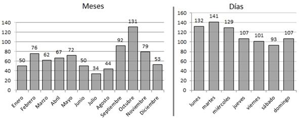 Distribución de noticias publicadas en la prensa española sobre rankings universitarios por meses y días