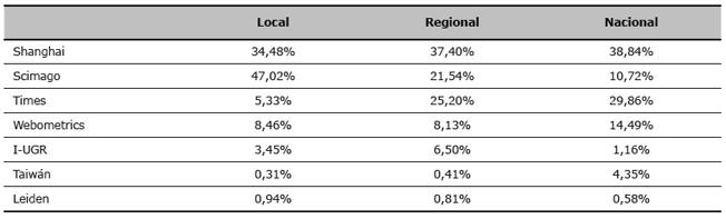 Presencia de noticias en prensa sobre rankings de universidades por ámbito territorial