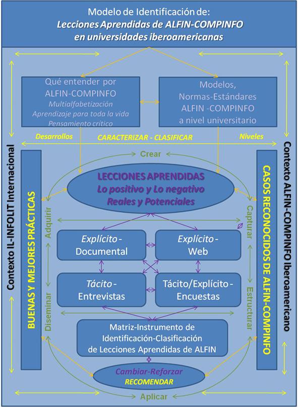 Modelo identificación de lecciones aprendidas en programas de ALFIN en universidades iberoamericanas