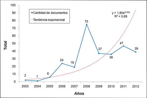 Publicaciones educacionales cubanas en la WoS y Scopus (2003-2012)