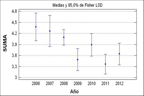 Intervalos LSD de categorías afines al tesauro ERIC por año