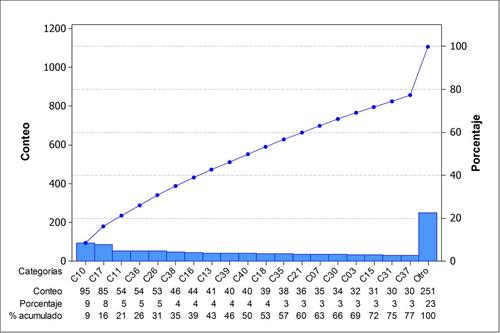 Diagrama de Pareto para la frecuencia absoluta de las categorías investigadas