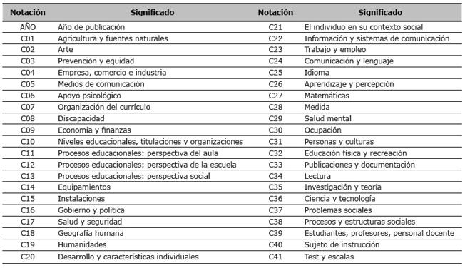 Descripción de las principales variables de investigación