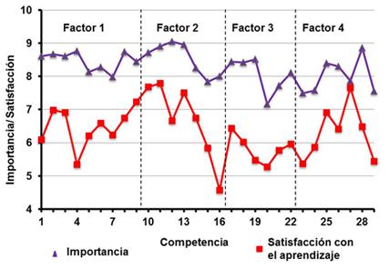 Valores promedios de la opinión de los estudiantes sobre la importancia de cada competencia y el nivel de satisfacción que tienen con su aprendizaje en el máster
