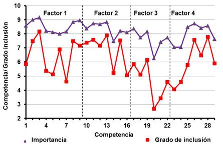 Valores promedios de la opinión de empleadores sobre la importancia de cada competencia y el nivel de inclusión de la misma en el máster
