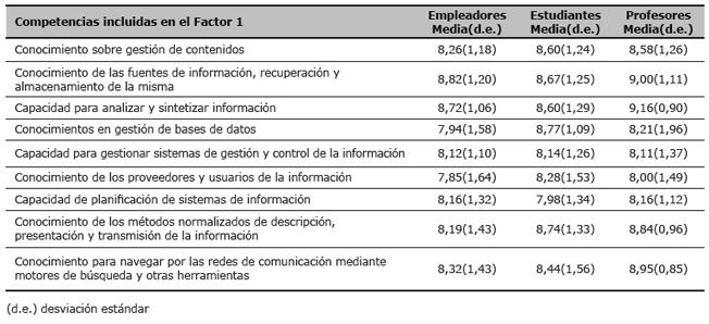 Valoración por los empleadores, estudiantes y profesores de la importancia de las competencias incluidas en el Factor 1 (valores medios y desviación estándar)