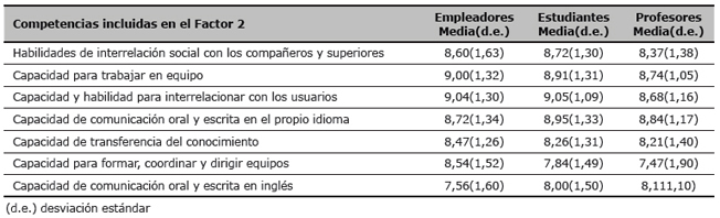 Valoración por los empleadores, estudiantes y profesores de la importancia de las competencias incluidas en el Factor 2 (valores medios y desviación estándar)