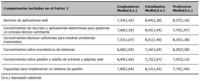 Valoración por los empleadores, estudiantes y profesores de la importancia de las competencias incluidas en el Factor 3 (valores medios y desviación estándar)