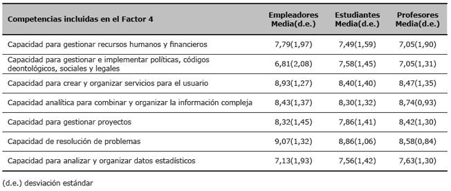 Valoración por los empleadores, estudiantes y profesores de la importancia de las competencias incluidas en el Factor 4 (valores medios y desviación estándar)