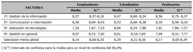Valoración por los empleadores, estudiantes y profesores del grado de importancia  del total de competencias incluidas en cada factor