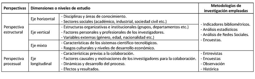 Esquema de las perspectivas, dimensiones y metodologías de investigación empleadas para el estudio de la colaboración científica