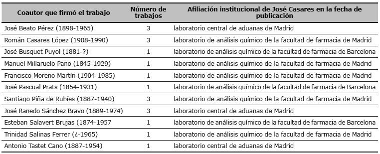 Autores con los que José Casares publicó trabajos en coautoría en los distintos espacios en los que ejerció