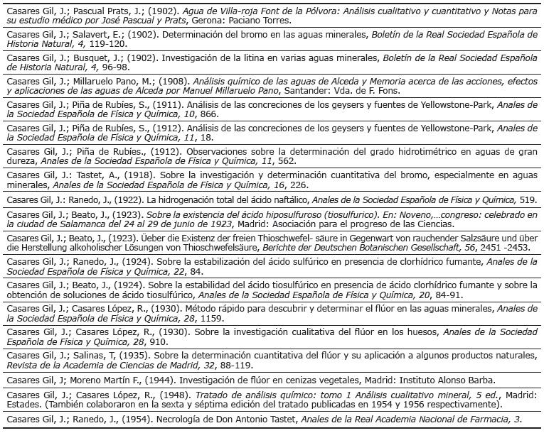 Trabajos publicados por José Casares en régimen de coautoría