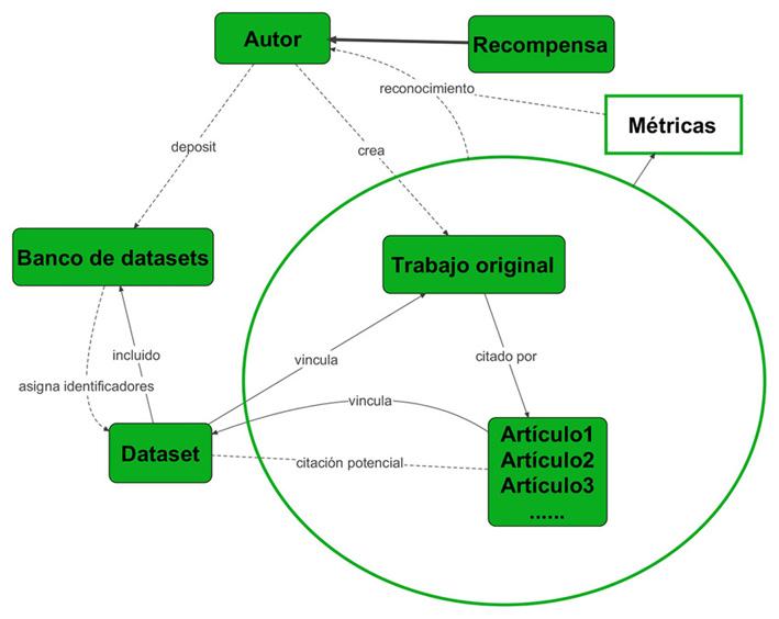 Esquema del ciclo de citación, incluyendo los datos de investigación