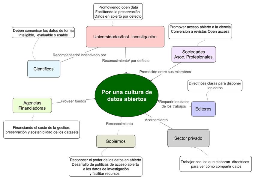 Partes implicadas y acciones que promuevan la cultura de los datos de investigación