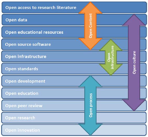 """Rango de """"abiertos"""" () de acuerdo a la concepción del acceso abierto como modus operandi (fuente original: e-InfraNet: )"""