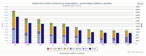 Producción por áreas de las 10 universidades con mayor número de publicaciones en Web of Science (2002-2011)