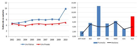 Evolución del número de autores/documento en el SUE (Wos 2002-2011)