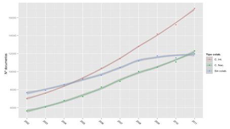 Evolución de la colaboración del SUE (WoS 2002-2011)