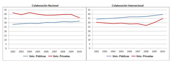 Porcentaje de documentos en colaboración nacional e internacional en universidades públicas y privadas (WoS 2002-2011)