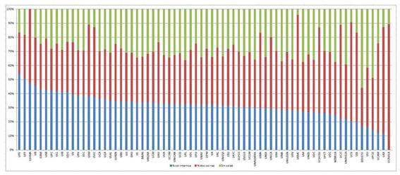 Patrones de colaboración en cada universidad (WoS 2002-2011)