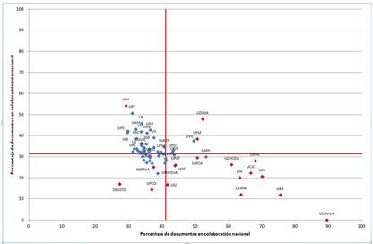 Relación entre los porcentajes de colaboración nacional e internacional en cada universidad (WoS 2002-2011)