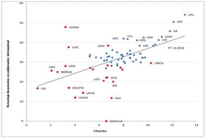 Relación entre el número de citas/doc y el porcentaje de documentos en colaboración internacional en cada universidad (WoS 2002-2011)