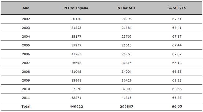 Evolución del número de documentos de España y del Sistema Universitario Español (SUE) WoS (2002-2011)