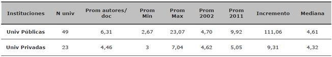 Indicadores asociados al índice de co-autoría. Comparación entre universidades públicas y privadas (WoS 2002-2011)