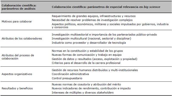 Parámetros para el análisis de la colaboración científica en <em>big science</em>