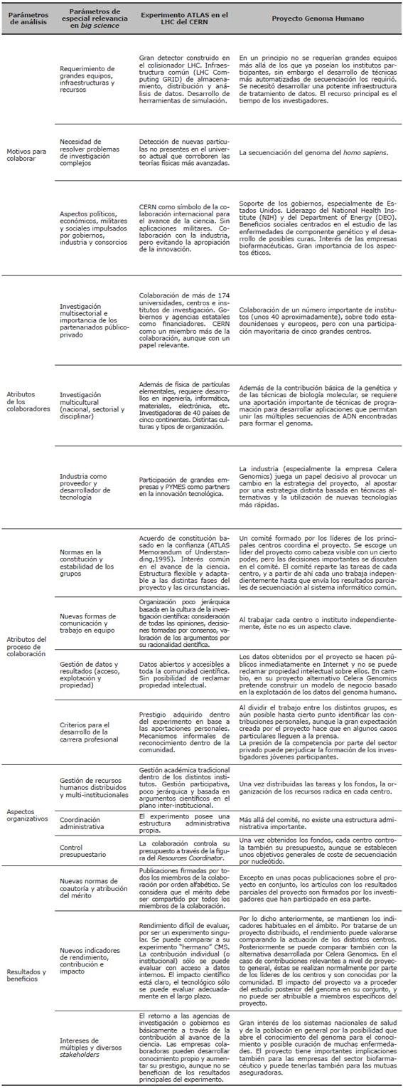 Estudio comparativo de los proyectos ATLAS y Genoma Humano a partir de los parámetros pra el análisis de la colaboración científica en <em>big science</em>
