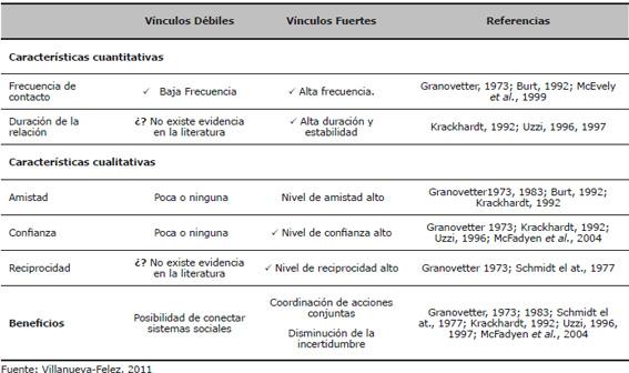Caracterización de los tipos de vínculos en función de la fuerza