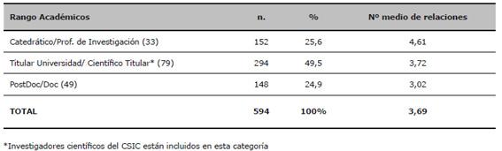 Sub-muestras finales. Total de relaciones por estrato social