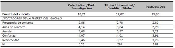 Descriptivos - medias de la fuerza del vínculo y sus indicadores