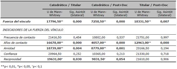 Diferencias de la fuerza del vínculo y sus indicadores entre sub-muestras. Pruebas no paramétricas U de Mann-Whitney