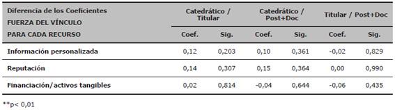 Diferencias de los coeficientes de la fuerza del vínculo según rango académico