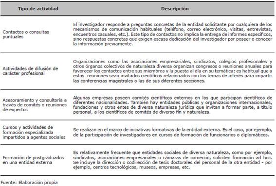 Actividades no institucionales de interacción