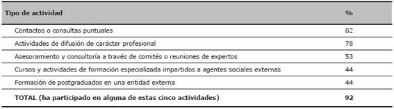 Porcentaje de investigadores que han participado al menos una vez en actividades no institucionales de interacción