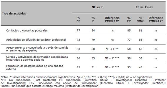 Porcentaje de investigadores que han participado en diversas actividades no institucionales de interacción: diferencias por grupos de categorías científicas