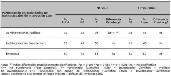 Porcentaje de investigadores que han participado en actividades no institucionales de interacción en función del agente social: diferencias por grupos de categorías científicas