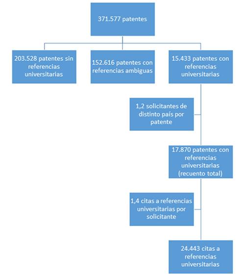 Referencias universitarias en patentes directas de la EPO, 1997-2007