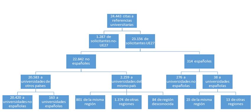 Citas a las referencias universitarias en patentes directas de la EPO, 1997-2007