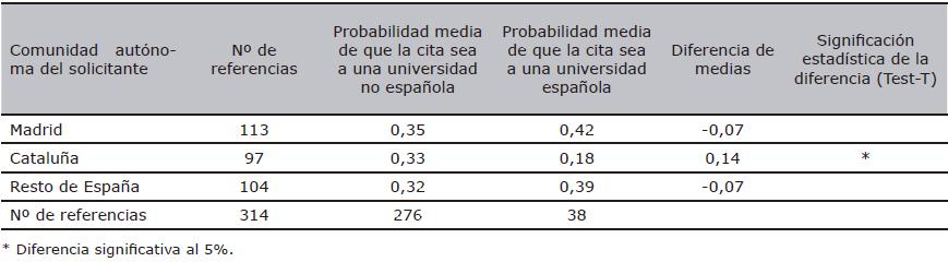 Referencias universitarias en las patentes de la EPO de solicitantes españoles (1990-2007)