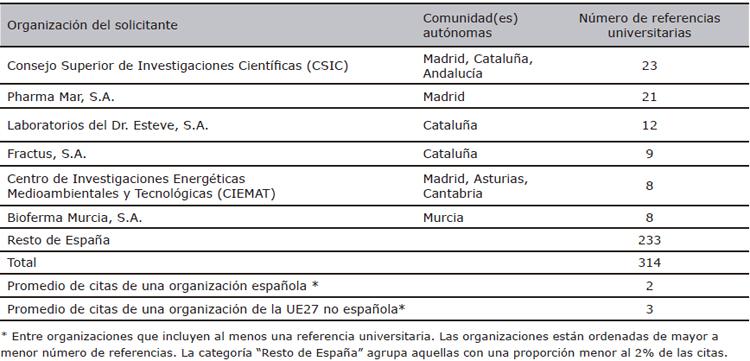 Referencias universitarias en las patentes de la EPO de solicitantes españoles (1990-2007), por organizaciones