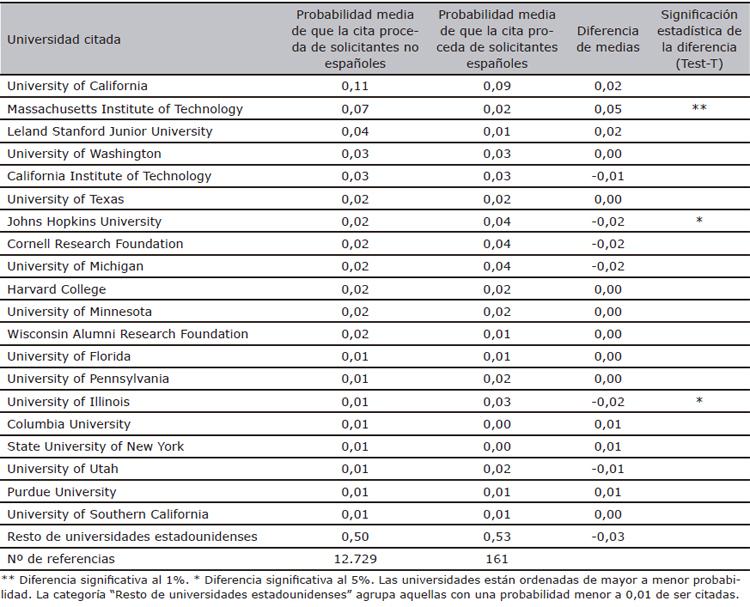 Referencias internacionales de solicitantes de la UE27 a universidades de EEUU en patentes de la EPO (1990-2007)