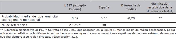 Referencias universitarias nacionales en las patentes de la EPO (1990-2007)