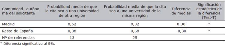 Referencias universitarias nacionales en las patentes de la EPO de solicitantes españoles (1990-2007), por comunidades autónomas