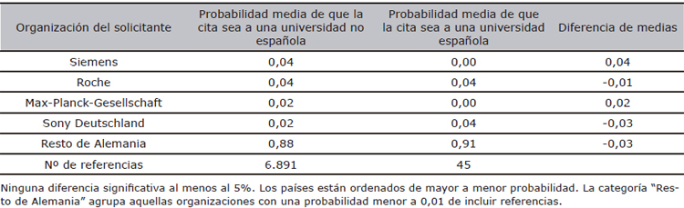 Referencias a universidades españolas en las patentes de solicitantes alemanes en la EPO (1990-2007), por organización del solicitante