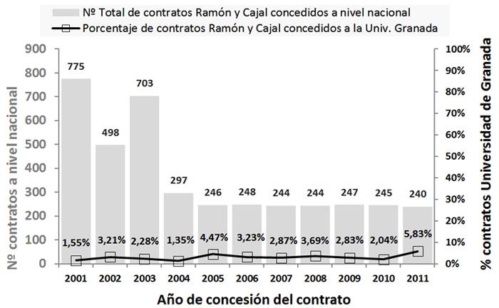 Evolución del número de contratos Ramón y Cajal concedidos a nivel nacional y porcentaje de contratos sobre el total concedidos a la Universidad de Granada durante el período 2001-2011